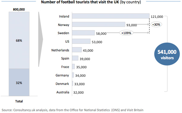 Number of football tourists that visit the UK - by country