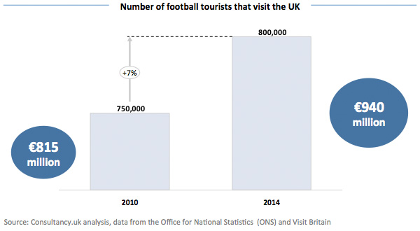 Number of football tourists that visit the UK