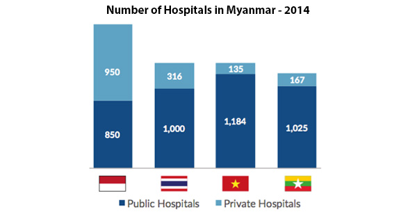 Number of hospitals in Myanmar 2014