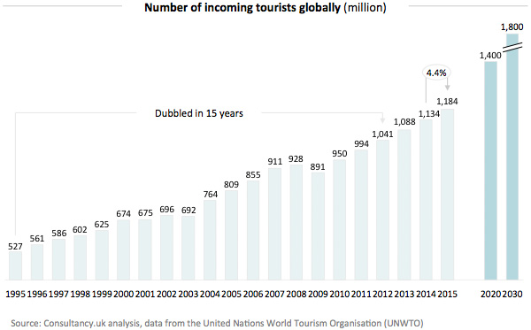 Number of incoming tourists globally