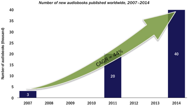 Number of new audiobooks published worldwide