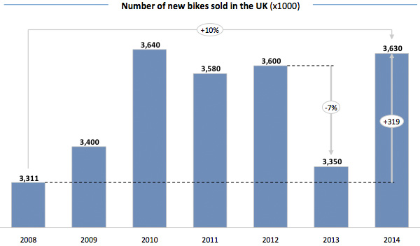 Number of new bikes sold in the UK