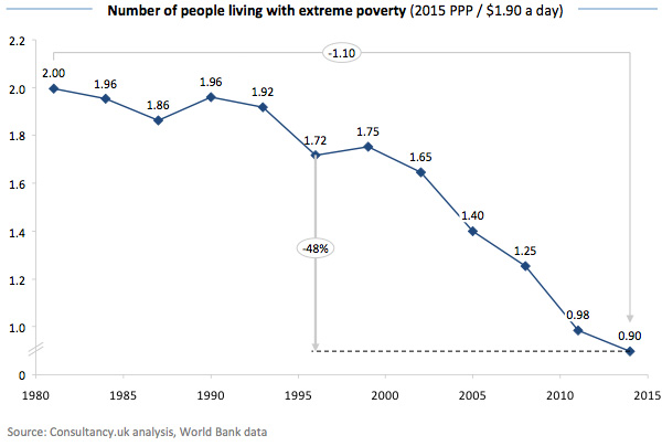 Number of people living with extreme poverty