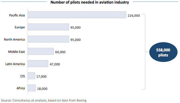 Number of pilots needed in aviation industry