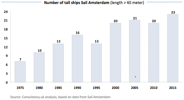 Number of tall ships Sail Amsterdam