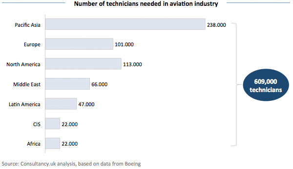 Number of technicians needed in aviation industry