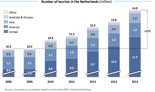 Number of tourists in the Netherlands