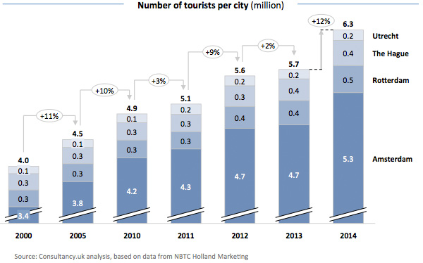 Number of tourists per city