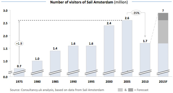 Number of visitors of Sail Amsterdam