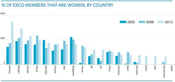 Aantal vrouwelijke ExCo leden per land