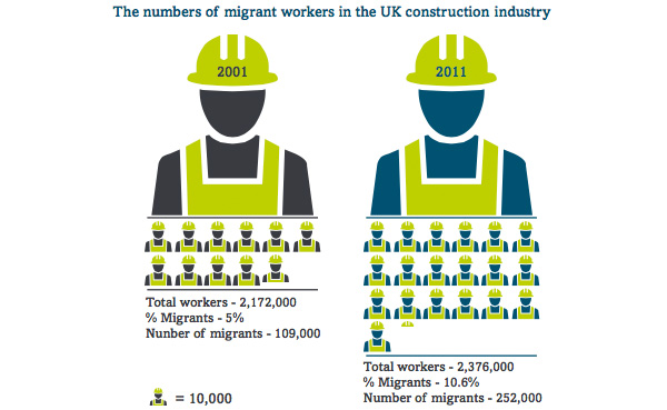 Numbers of migrant workers in the UK construction industry