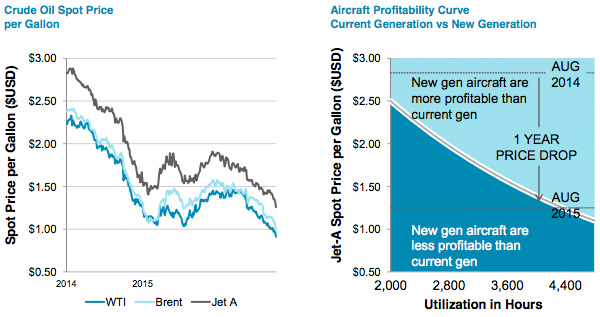 Oil price on MRO demand
