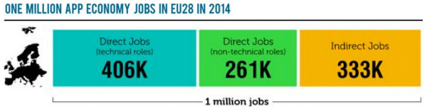 One Million App Economy Jobs in 2014
