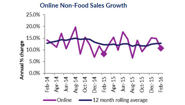 Online Non-Food Sales Growth