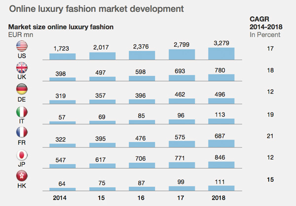 Online luxury fashion market development