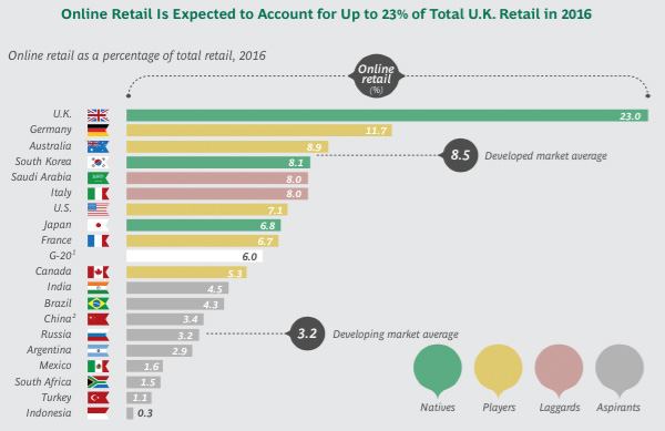 Online retail as percentage of retail