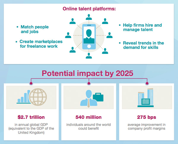Online talent platforms