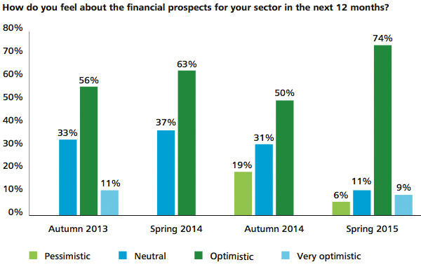 Optimism levels about financial prospects