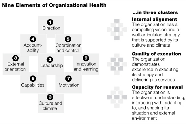 Organizational Health Index