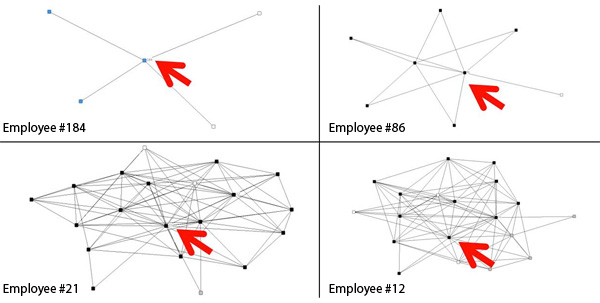 Organisational Network Analyse