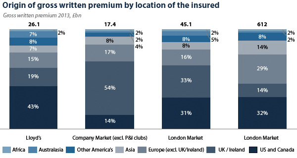 Origin of gross written premium by location of the insured