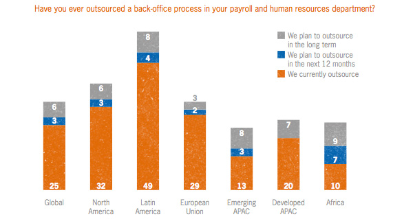 Outsourced back-office process payroll and human resources