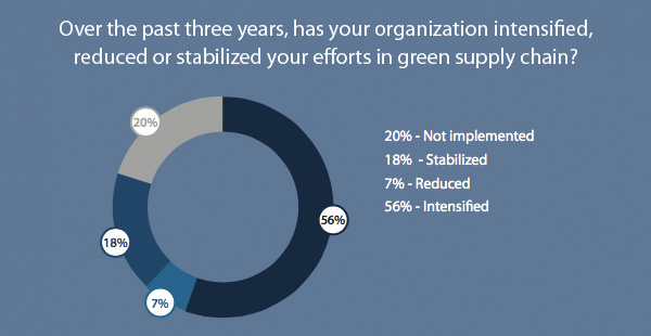 Over the past three years, has your organization intensified, reduced or stabilized your efforts in green supply chain