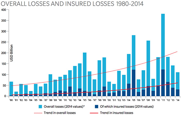Overall losses and insured losses 1980-2014