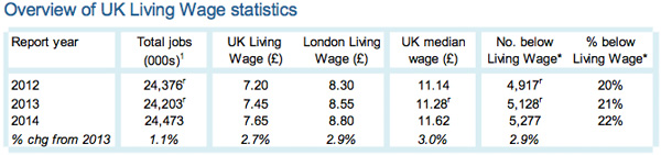 Overview of UK Living Wage Statistics