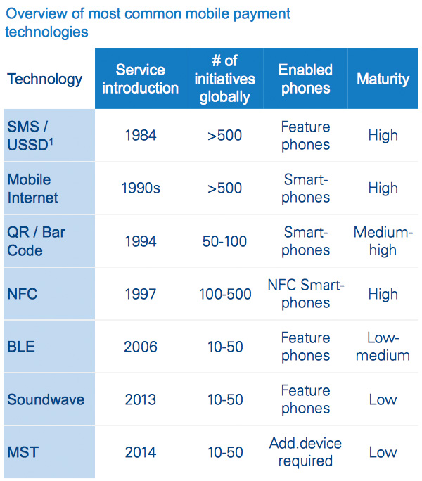 Overview of most common mobile payment technologies