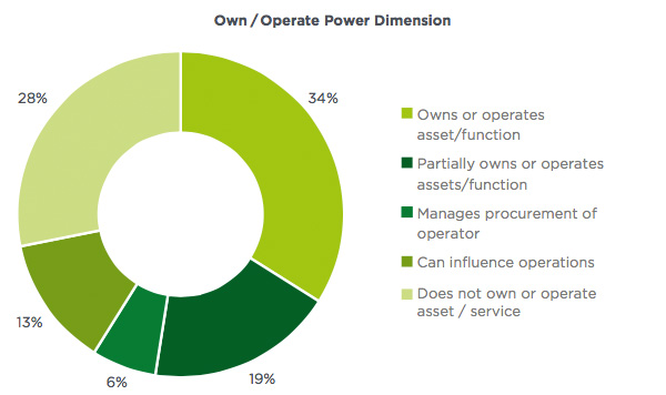 Owner-operator power and set enforce policies