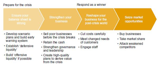 PA - Steps for Business Leaders