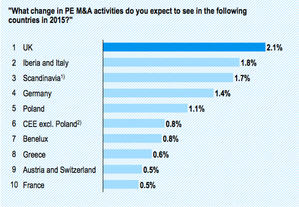 PE M&A activity in major countries