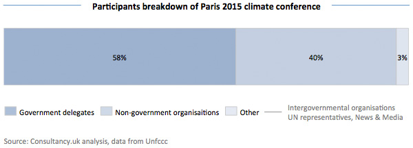 Participants breakdown of Paris 2015 climate