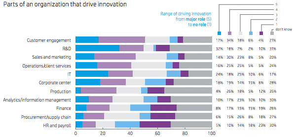 Parts of an organization that drive innovation