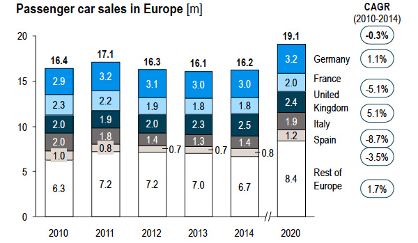 Passenger car sales in Europe