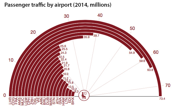 Passenger traffic by airport 2014