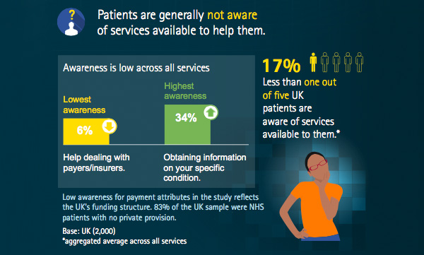 Patients are generally not aware of services available