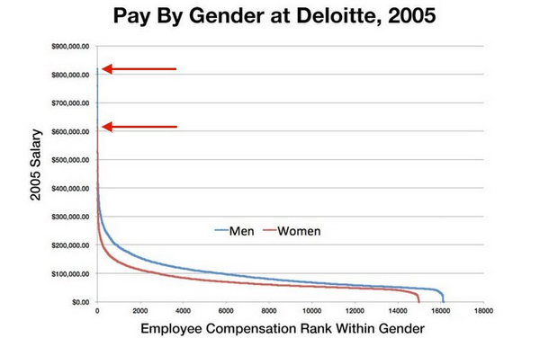 Pay by Gender at Deloitte