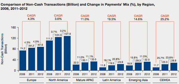 Payments Growth Rate