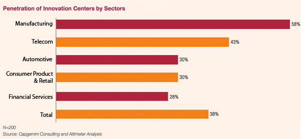 Penetration of Innovation Centers by Sectors