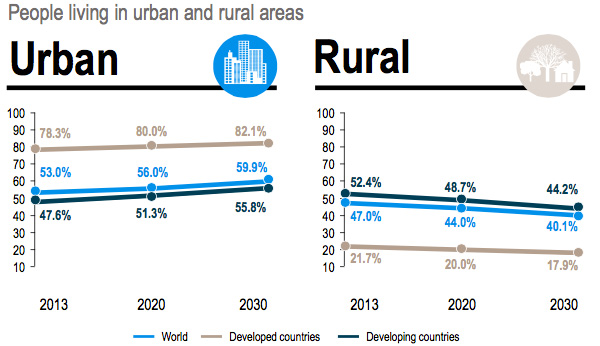 People living in urban and rural areas