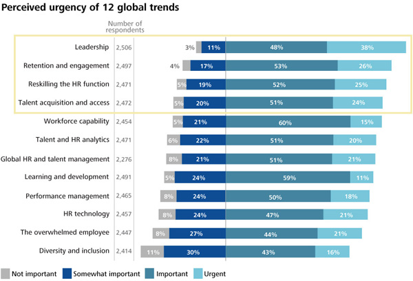 Perceived urgency of 12 global trends