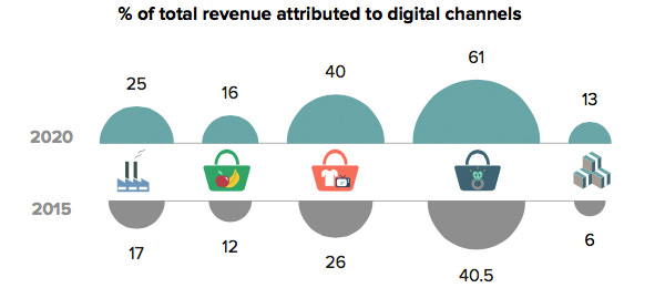 Percentage of total revenue attributed to digital channels