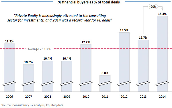 Percentage Financial buyers as percentage of total deals