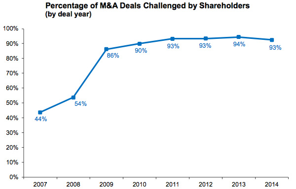Percentage of M&A Deals Challenged by Shareholders