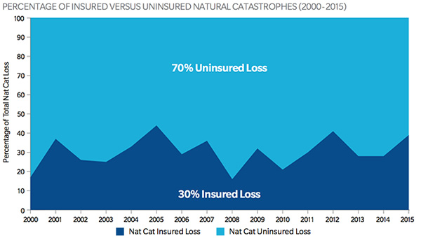 Percentage of insured versus uninsured natural catastrophes (2000 to 2015)