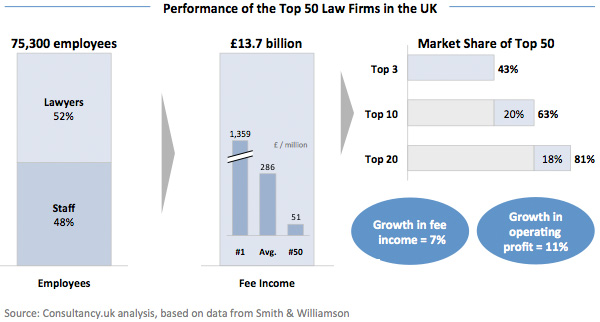 Performance of the Top 50 Law Firms in the UK