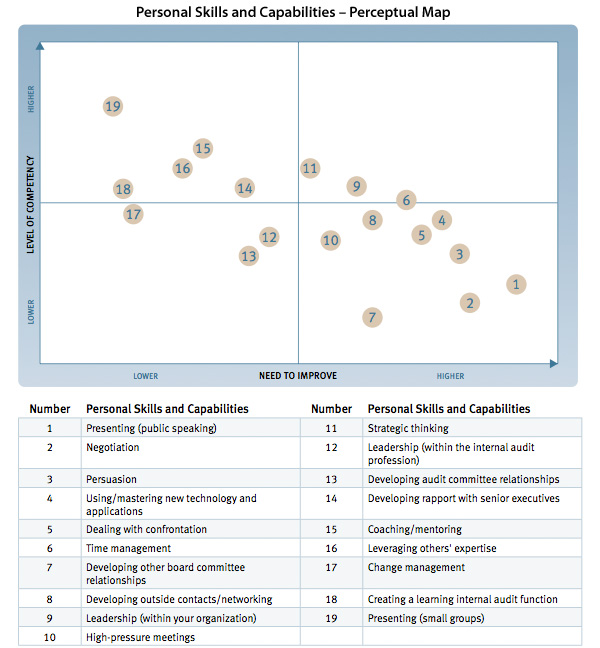 Personal Skills and Capabilities