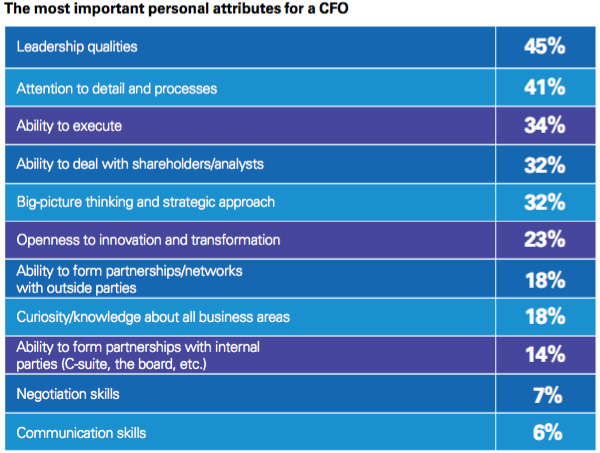 Personal attributes of CFOs